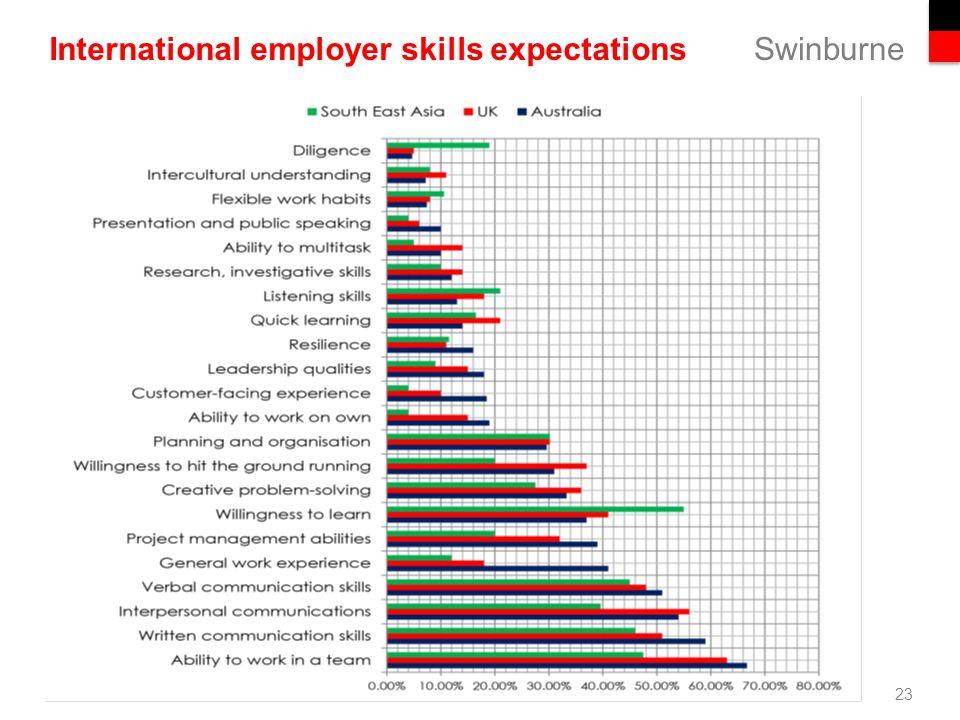employer skills
