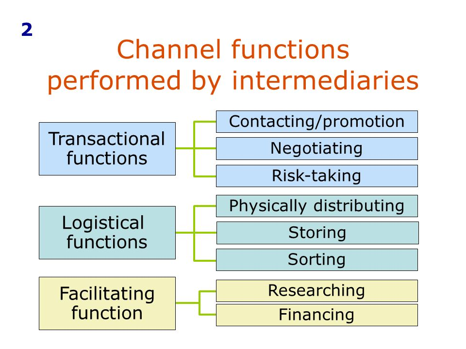 Functions and types of channels of