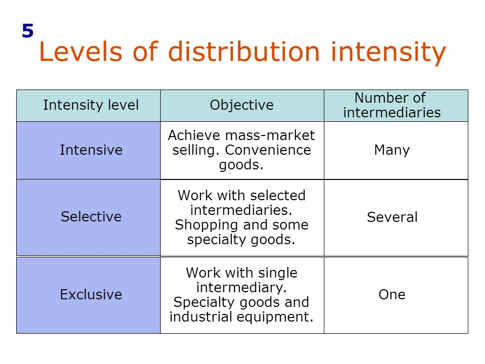 distribution intensity level intensive selective or exclusive 51 decide which distribution intensity level—intensive, selective, or exclusive—is used for each of the following products, and explain why: piaget watches, land rover sport-utility vehicles, m&ms, special edition barbie dolls, crest toothpaste.