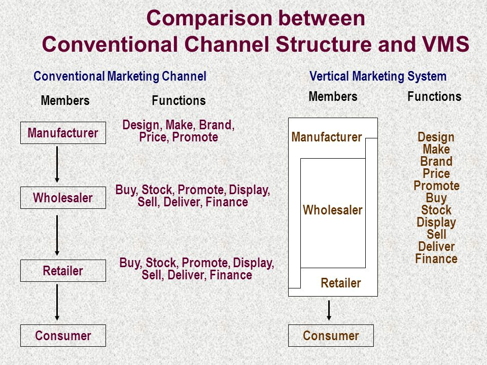 different conventional and vertical marketing system Marketing channels come in two primary forms- conventional marketing channels and vertical  attempting to create a vertical marketing system  qs study.