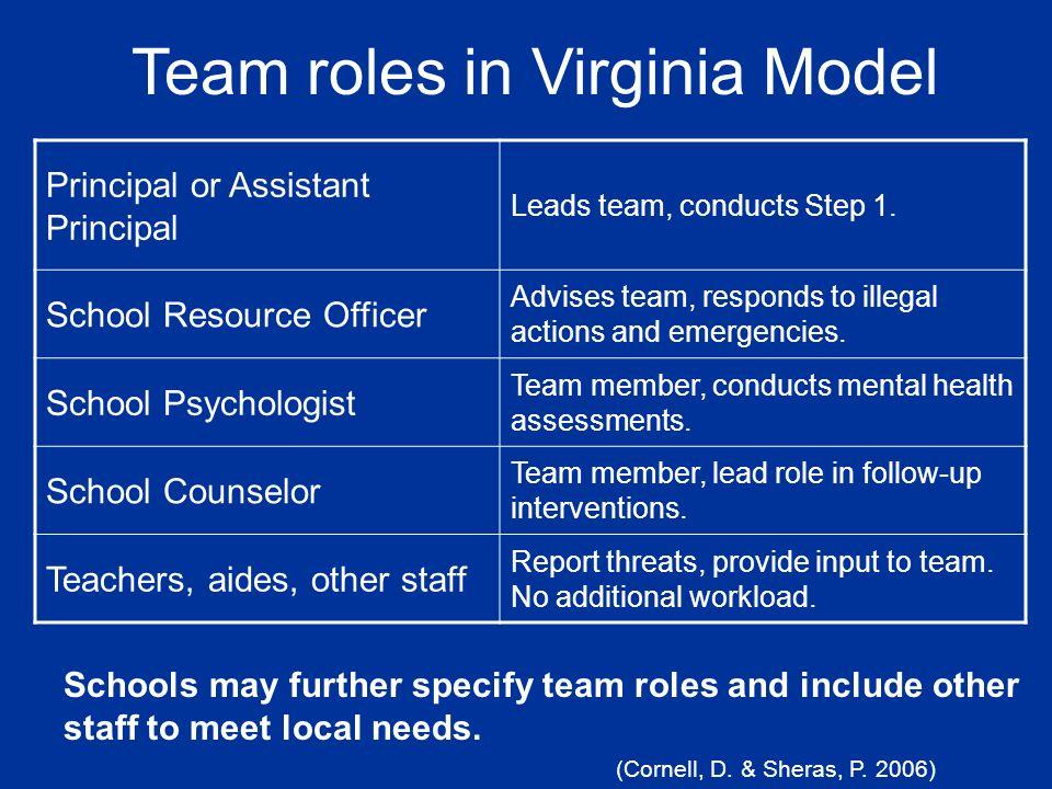 Team roles in Virginia Model