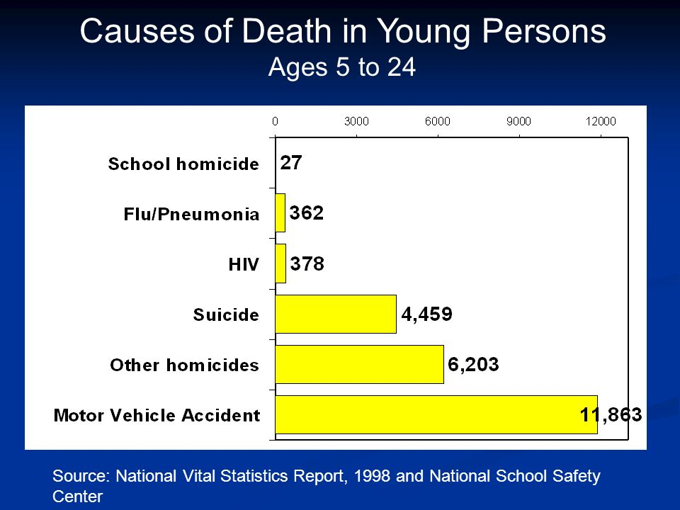 Causes of Death in Young Persons Ages 5 to 24