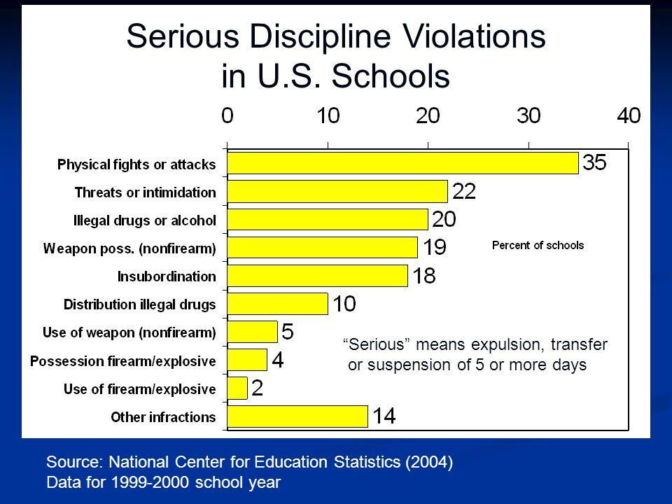 Serious Discipline Violations in U.S. Schools