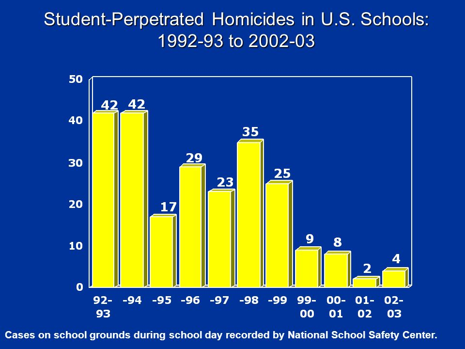 Student-Perpetrated Homicides in U.S. Schools: 1992-93 to 2002-03