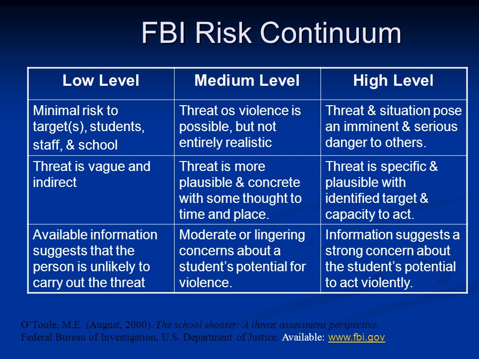 FBI Risk Continuum Low Level Medium Level High Level