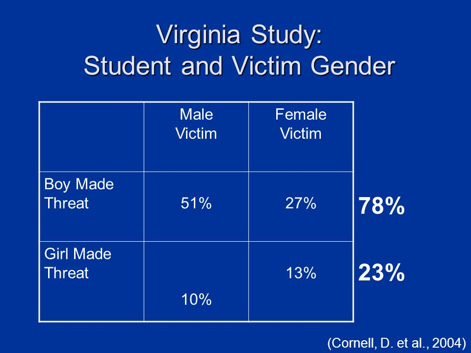 Virginia Study: Student and Victim Gender