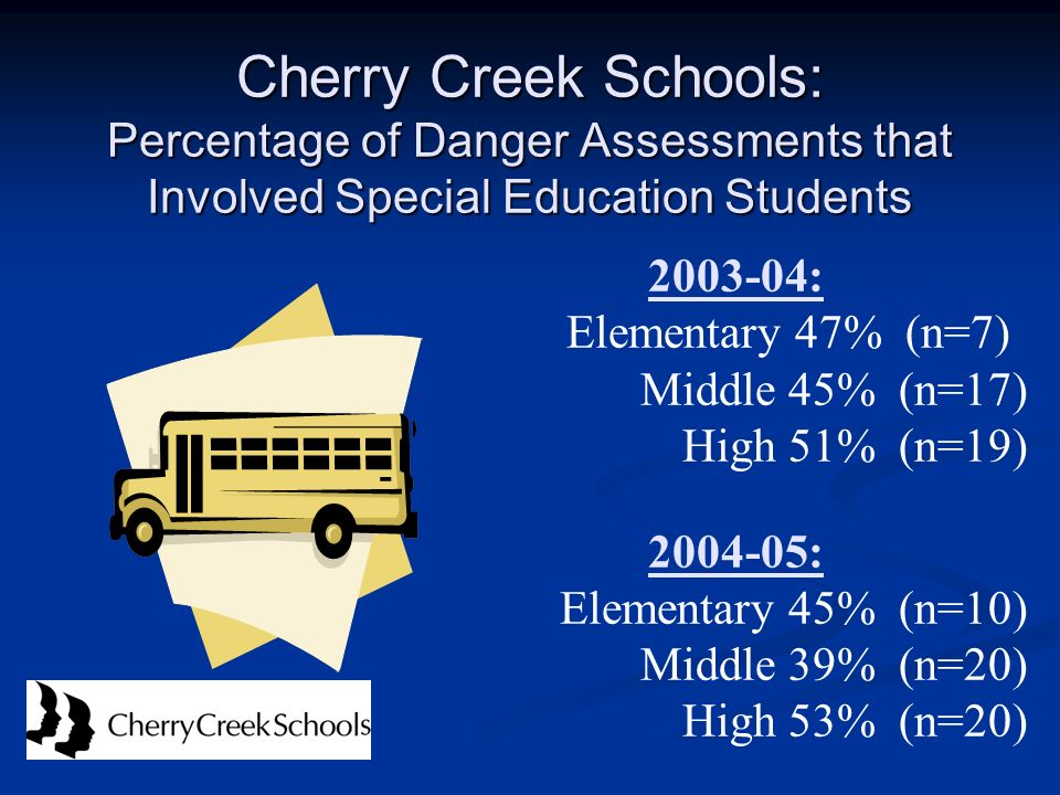 Cherry Creek Schools: Percentage of Danger Assessments that Involved Special Education Students