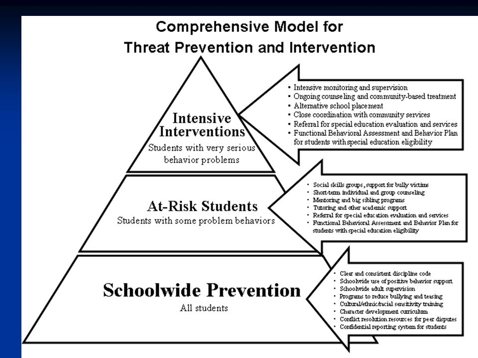 Threat assessment is part of a larger comprehensive model for school safety.