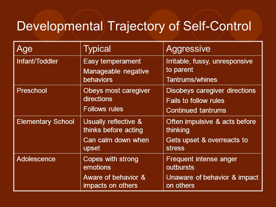 Developmental Trajectory of Self-Control