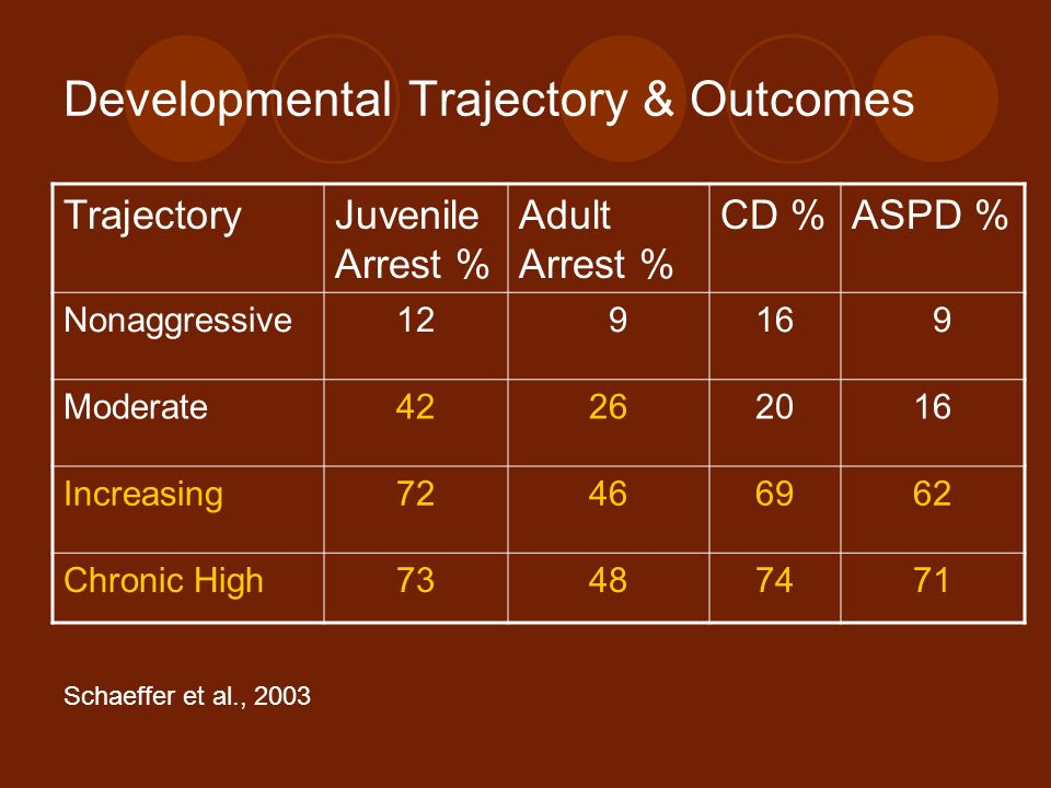 Developmental Trajectory & Outcomes