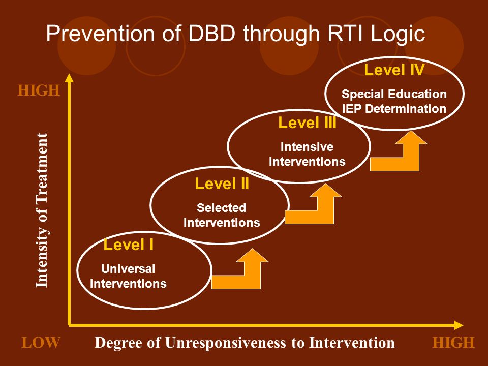 Prevention of DBD through RTI Logic