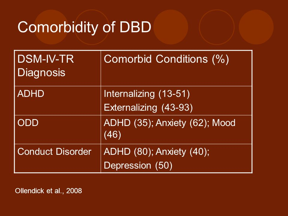 Comorbidity of DBD DSM-IV-TR Diagnosis Comorbid Conditions (%) ADHD