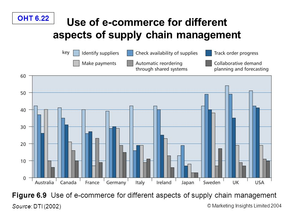 legal aspects of supply chain management Chapter 22—legal aspects of supply chain management true/false 1 the term special bailee is an historical term, but a special bailee has no greater duty than any other bailee ans: f top: aicpa bb-legal msc: aacsb analytic 2.