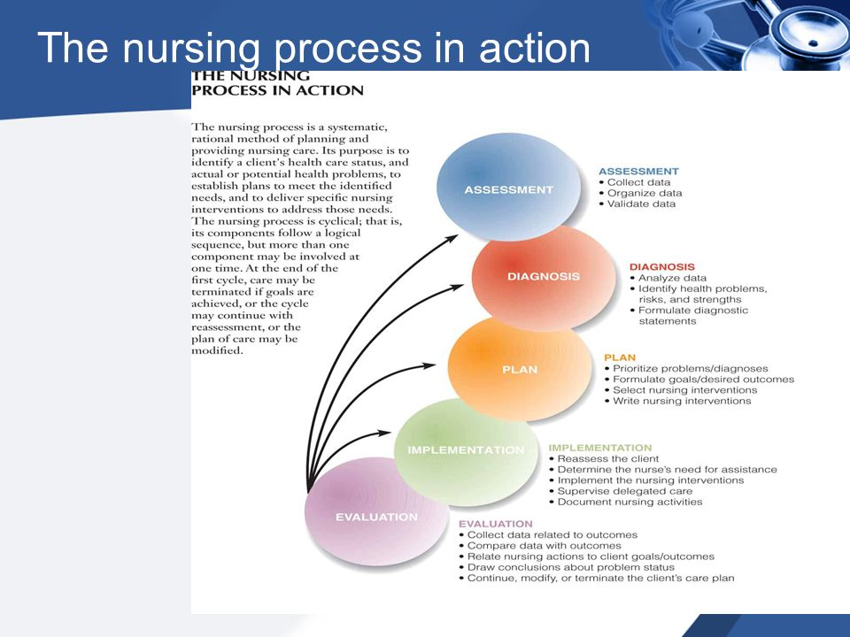 nursing diagnosis interventions and goal assignment essay Nursing process goals/outcomes, interventions, evaluations learning guide it can be modified by deleting the existing nursing diagnosis, being made more realistic, adjusting the time criteria, or increasing the complexity to facilitate optimal function ex: patient may achieve goal too easily and.
