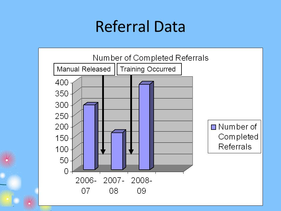Referral Data Manual Released Training Occurred