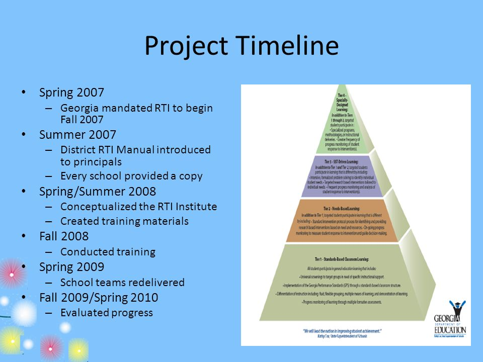 Project Timeline Spring 2007 Summer 2007 Spring/Summer 2008 Fall 2008