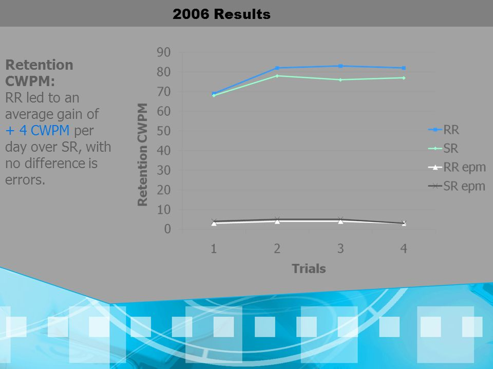 2006 Results Retention CWPM: RR led to an average gain of.