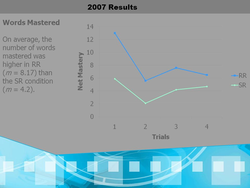 2007 Results Words Mastered. On average, the number of words mastered was higher in RR.