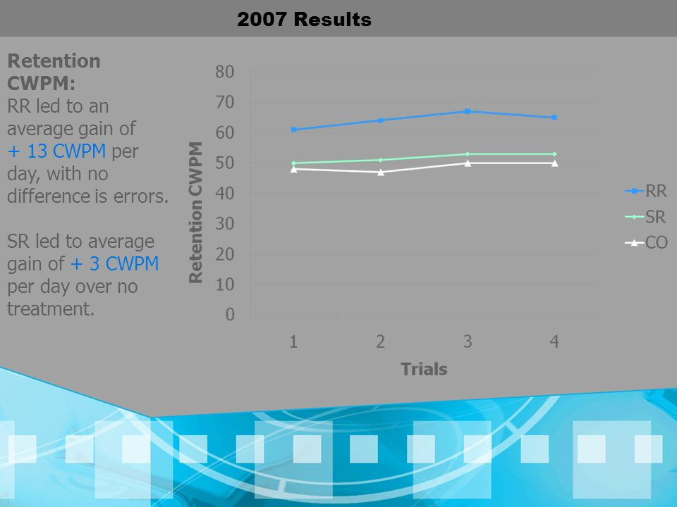 2007 Results Retention CWPM: RR led to an average gain of. + 13 CWPM per day, with no difference is errors.
