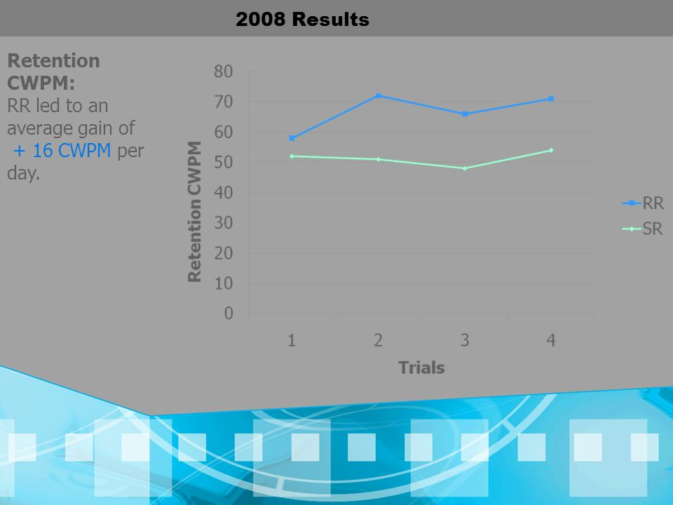 2008 Results Retention CWPM: RR led to an average gain of + 16 CWPM per day.