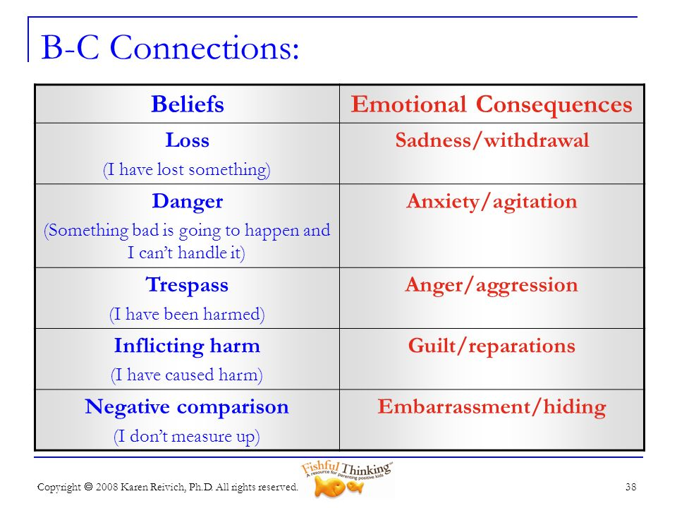Emotional Consequences Embarrassment/hiding