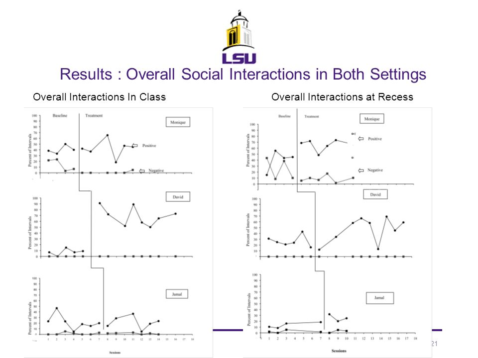 Results : Overall Social Interactions in Both Settings
