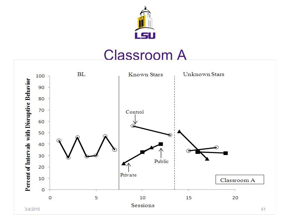 Classroom A 3/4/2010