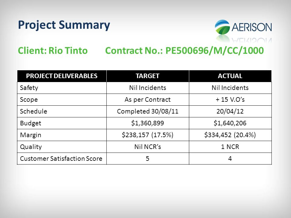 Project Completion Report - Ppt Download