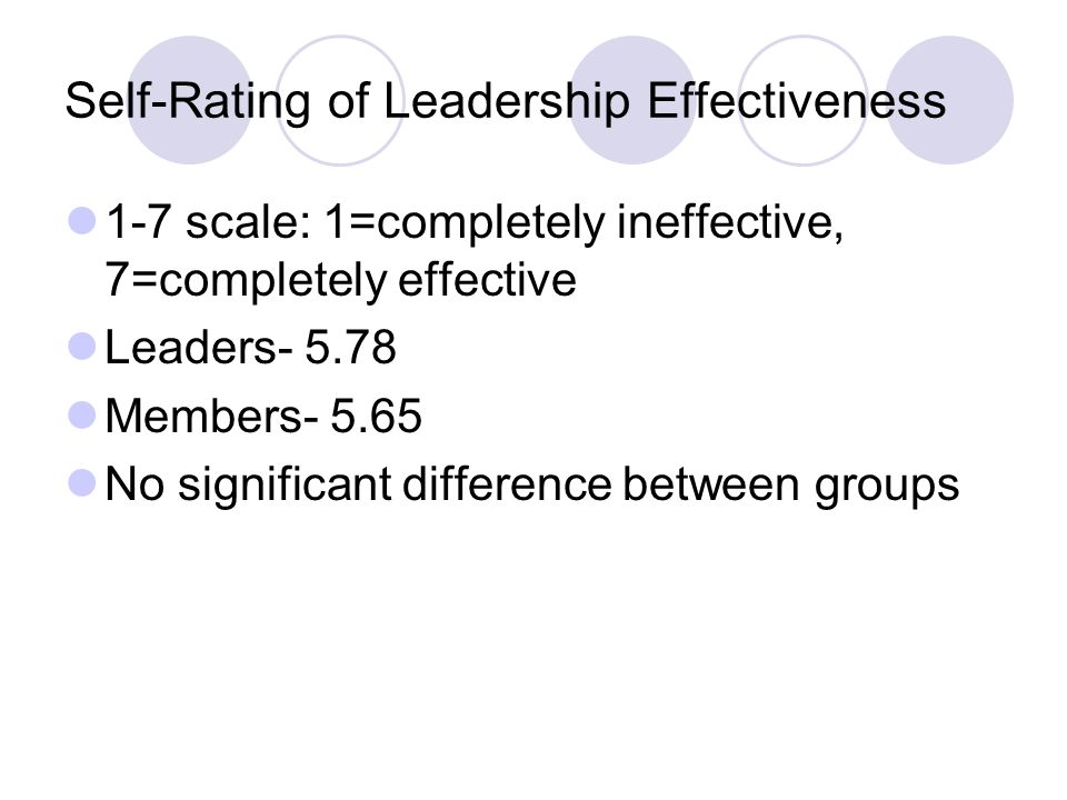 Self-Rating of Leadership Effectiveness