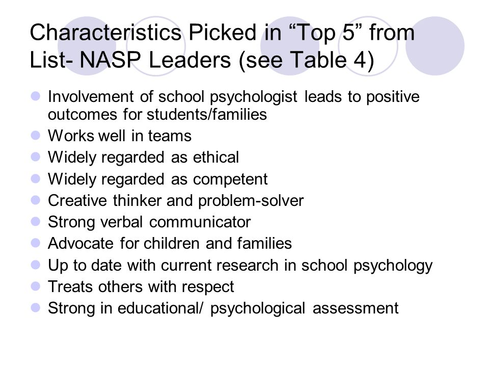 Characteristics Picked in Top 5 from List- NASP Leaders (see Table 4)