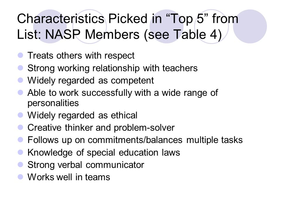 Characteristics Picked in Top 5 from List: NASP Members (see Table 4)