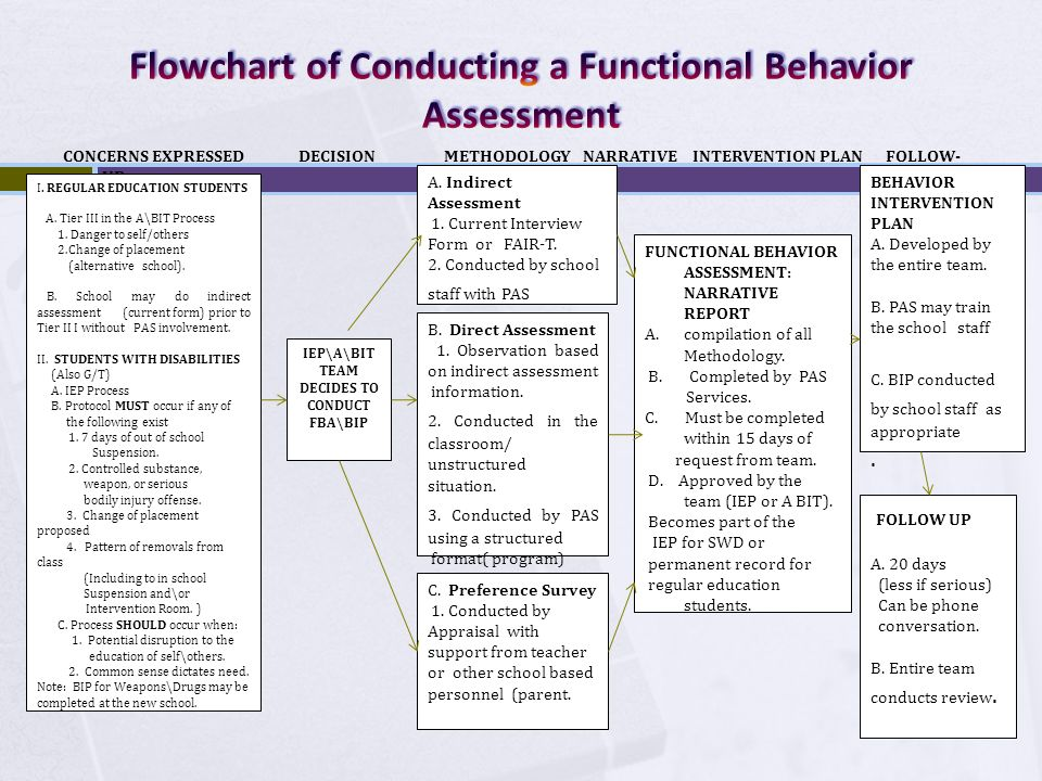 Flowchart of Conducting a Functional Behavior Assessment