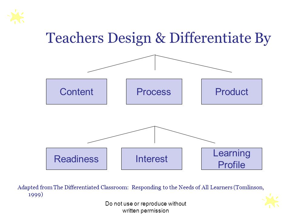 Teachers Design & Differentiate By