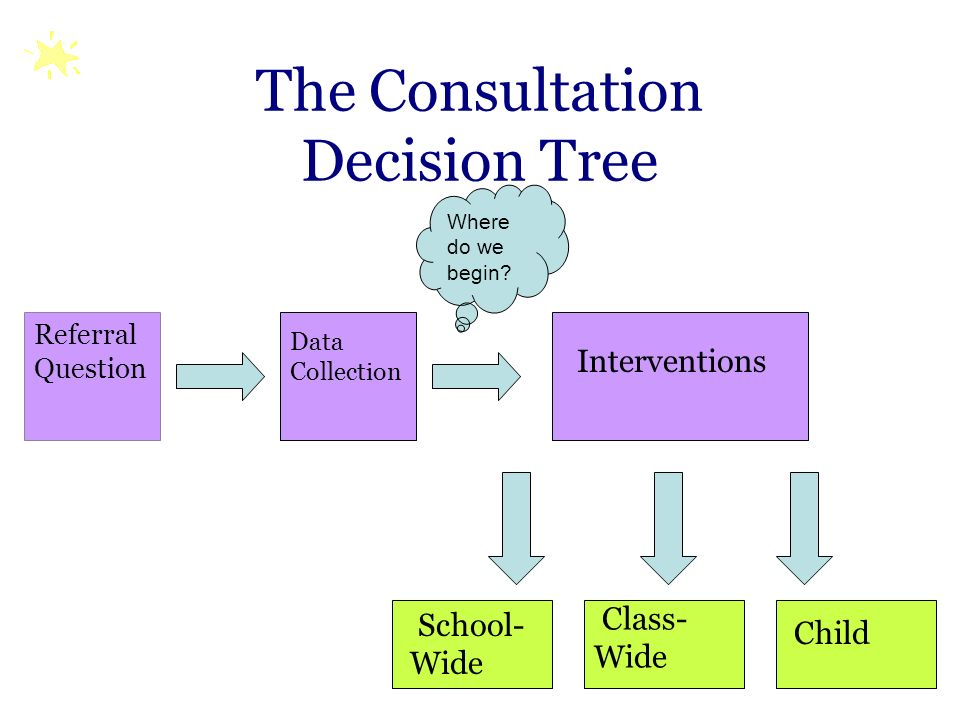 The Consultation Decision Tree
