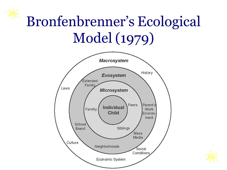 Bronfenbrenner's Ecological Model (1979)