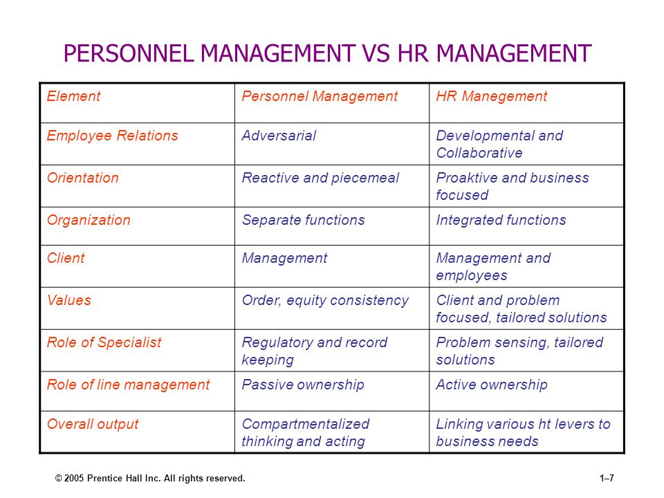 human resource management and personnel management Have some ideas for your future use these tools to compare different options and learn what you need to pursue your goals.
