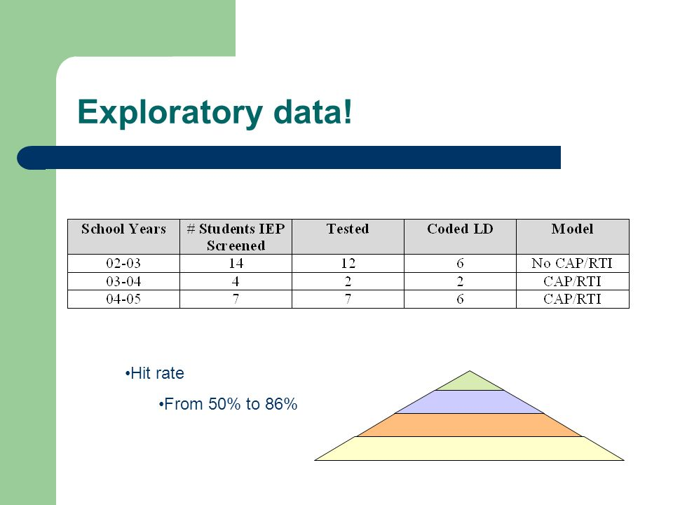 Exploratory data! Hit rate From 50% to 86%
