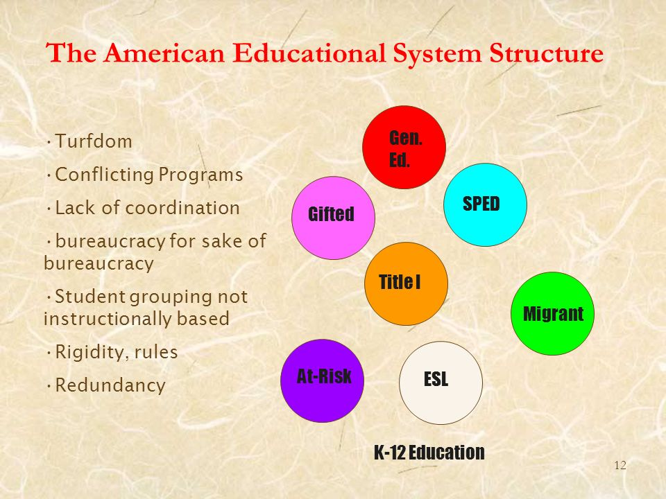 The American Educational System Structure