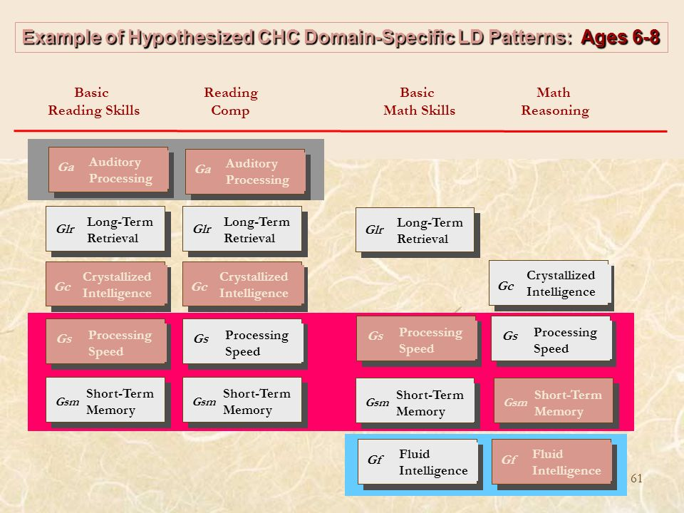 Example of Hypothesized CHC Domain-Specific LD Patterns: Ages 6-8