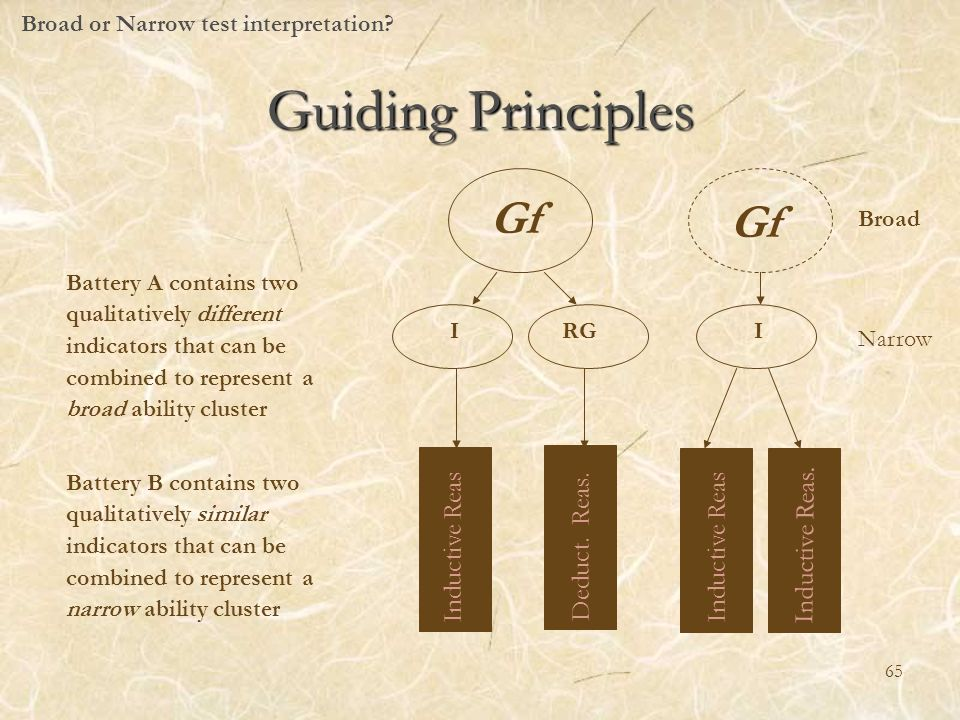 Guiding Principles Gf Gf Inductive Reas. Deduct. Reas. Inductive Reas.