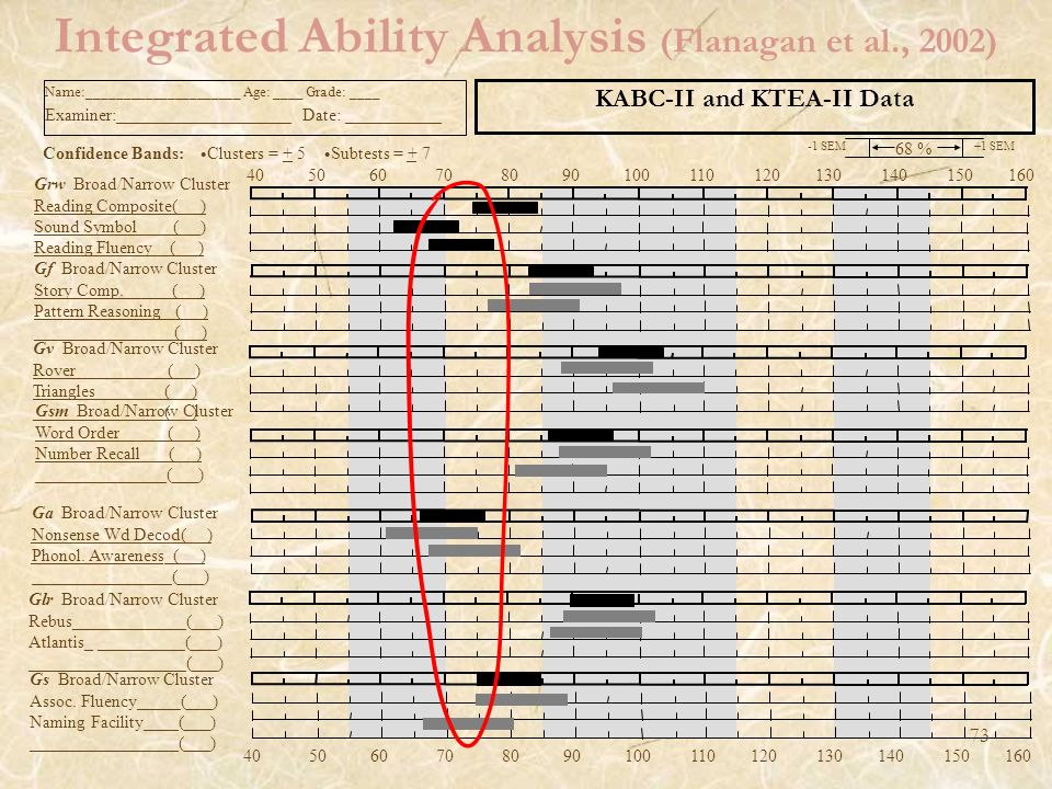 Integrated Ability Analysis (Flanagan et al., 2002)
