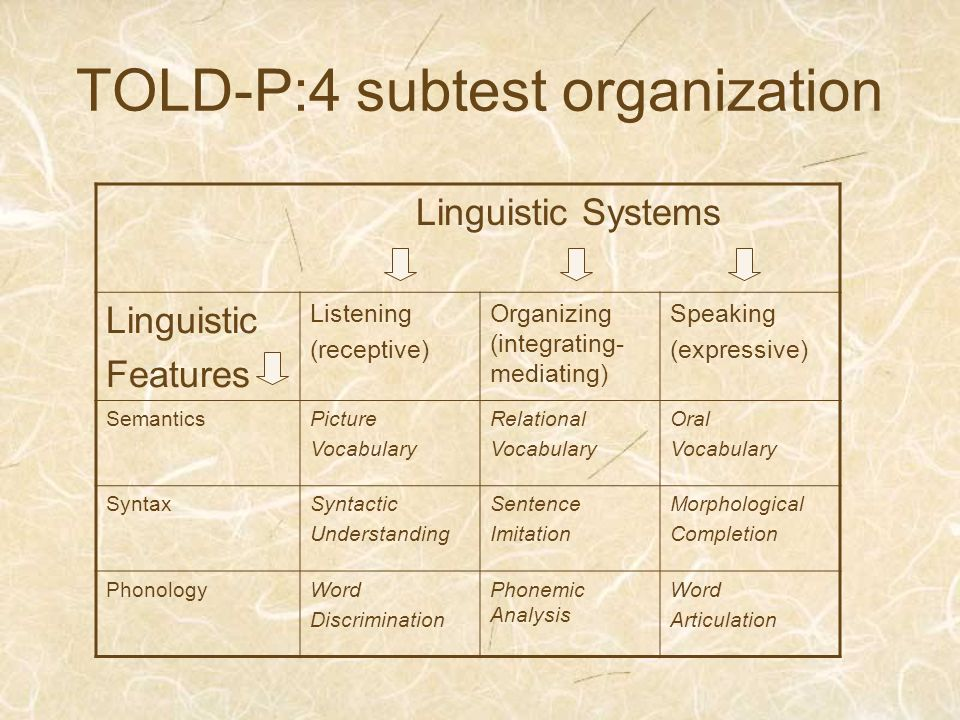 TOLD-P:4 subtest organization