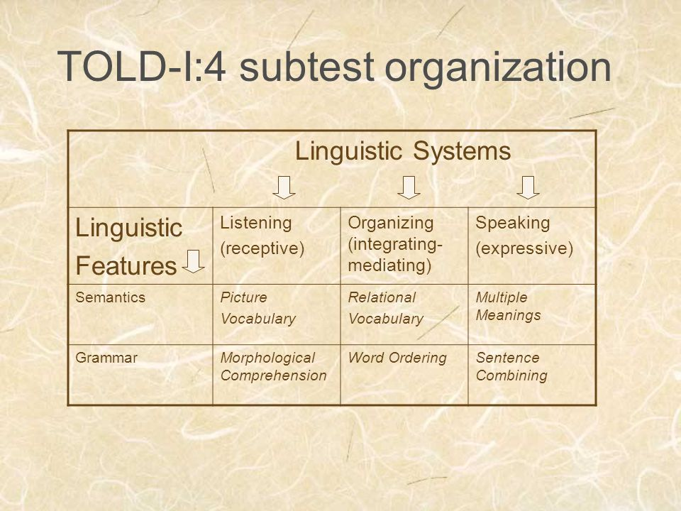 TOLD-I:4 subtest organization