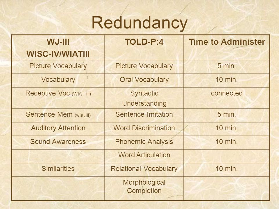 Redundancy WJ-III WISC-IV/WIATIII TOLD-P:4 Time to Administer