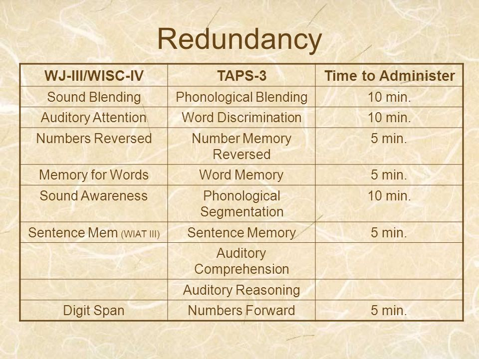 Redundancy WJ-III/WISC-IV TAPS-3 Time to Administer Sound Blending