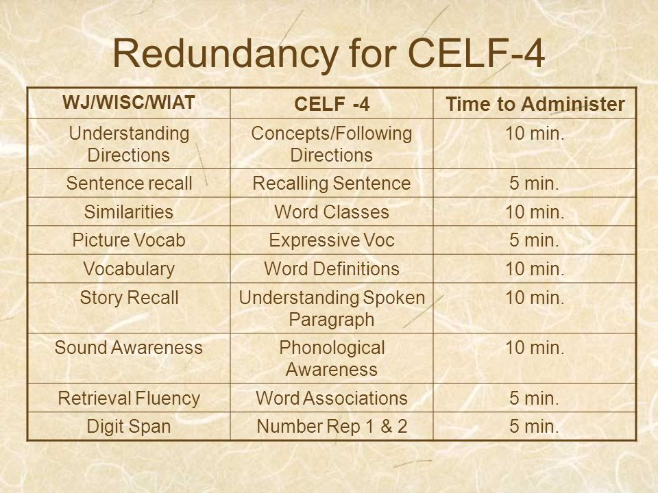 Redundancy for CELF-4 CELF -4 Time to Administer WJ/WISC/WIAT