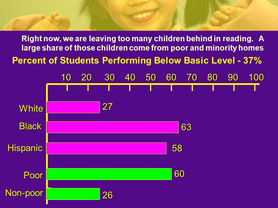 Percent of Students Performing Below Basic Level - 37%