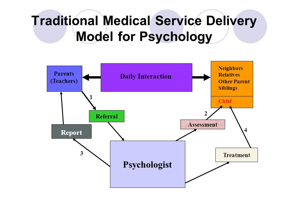 Traditional Medical Service Delivery Model for Psychology