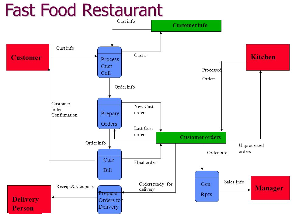 A Fast Food Restaurant Process Flow Analysis