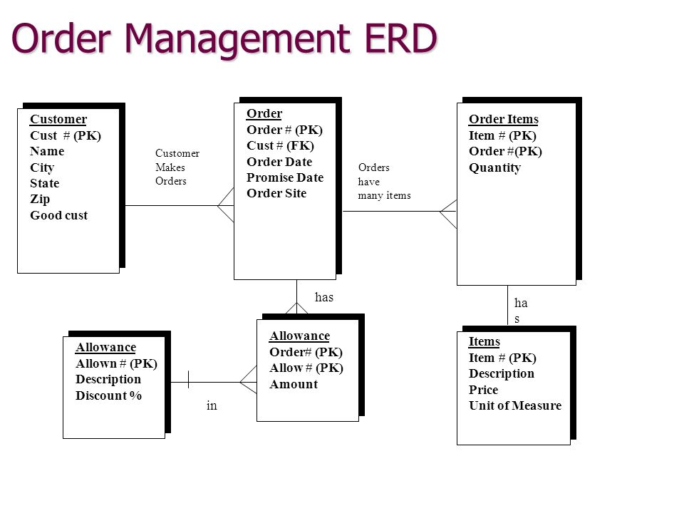 restaurant management system erd An er diagram is an entity-relationship diagram they show individuals and their links to each other an er diagram for a hospital management system would be a flow.